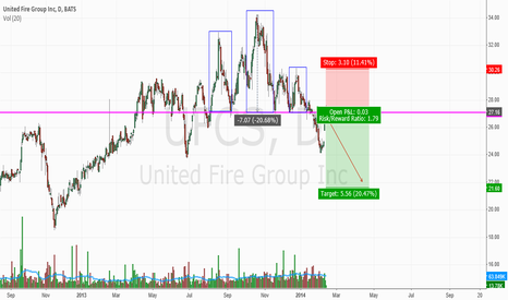 UFCS: UFCS Head and Shoulders Pattern