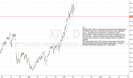 XIV: XIV Down 10% in 2 sessions and more to come - bad for markets