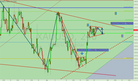 XAUUSD: GOLD SQUEEZE MOMENTUM UPSIDE PATTERN