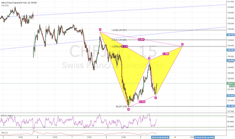 CHFJPY: GARTLEY PATTERN