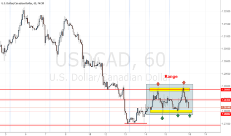 USDCAD: USDCAD Range trade - 1.29 to 1.28