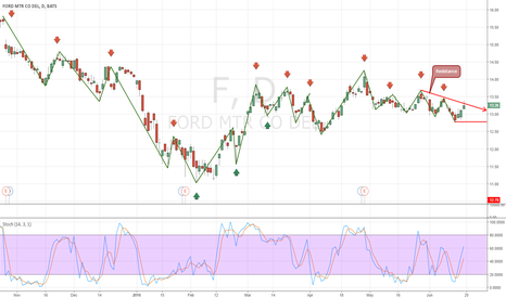 F: Ford Possible Breakout