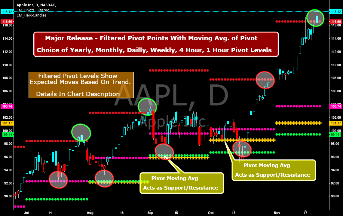 Famous Filtered Pivots Indicator - Many Time Frames Available!!!