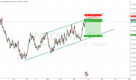 NZDUSD: NZDUSD Short based on Channel