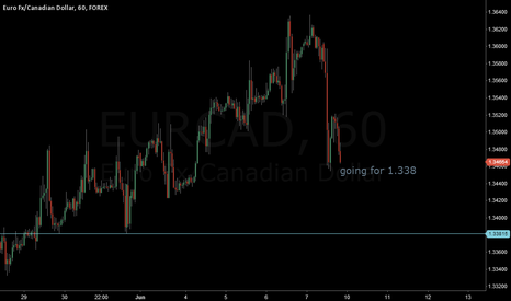 EURCAD: going for 1.338 range