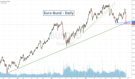 BUND: Euro-Bund big correction