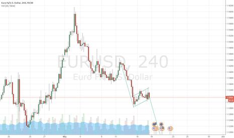 EURUSD: eurusd bear flag