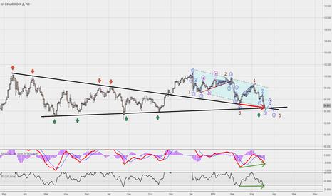 DXY: Индекс доллара- быть готовыми к развороту.