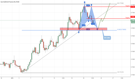 EURGBP: End of a minor corrective move?