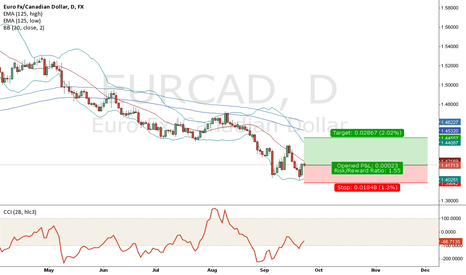 EURCAD: eurcad