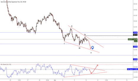 AUDJPY: Looking for one more low toward  82.50