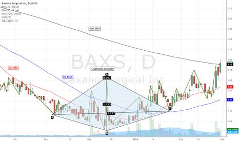 BAXS: Chart Update