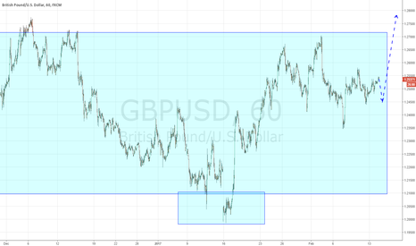 GBPUSD: Provocation, after it long