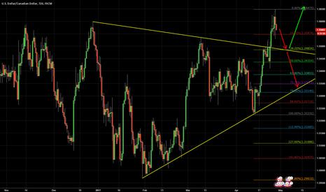 USDCAD: Canadian Dollar in a short term bearish wave