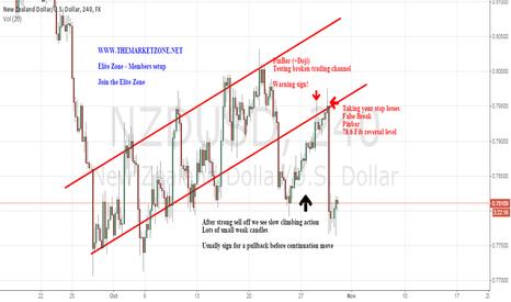 NZDUSD: This is why we sold $NZDUSD