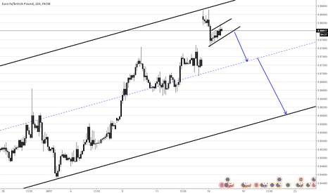 EURGBP: EURGBP Top of Channel and FLAG