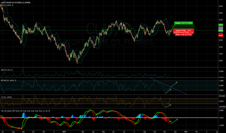 CL1!: /11200229/ Oil - possible long to 49