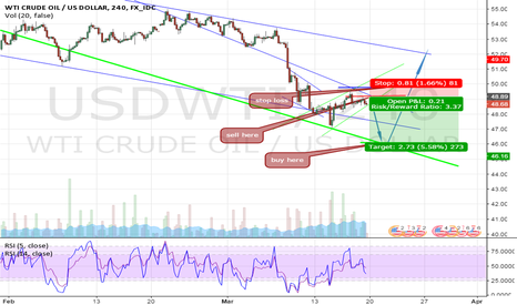 USDWTI: just I am following sell initial then i will go buy .......