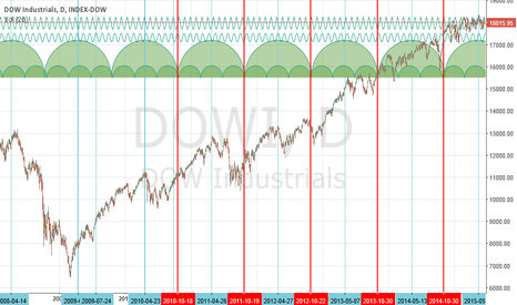 DOWI: Dow Low Oct 2015