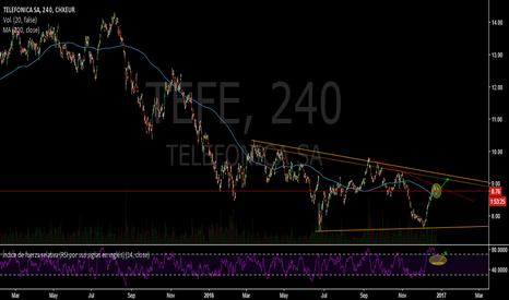 TEF: Esperando ruptura del triángulo alcista- Telefonica