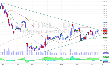 HRL: Nice breakout on the short term and long term