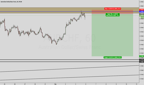 AUDCHF: AUD/CHF OUTLOOK