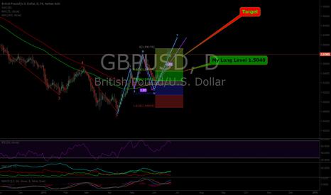 GBPUSD: Buy Limit