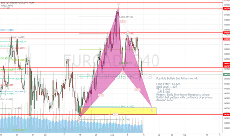 EURCAD: Long EURCAD with Possible Bullish Bat Pattern