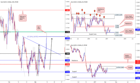 EURUSD: Looking for shorts on the EUR...
