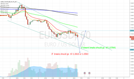 EURUSD: Moves on EurUsd
