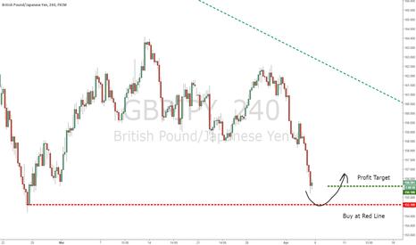 GBPJPY: GBPJPY Buy, very soon