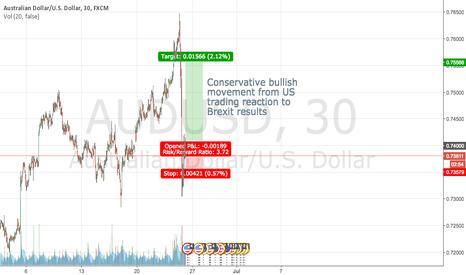 AUDUSD: AUD/USD CONSERVATIVE LONG - US MARKET REACTION (SHORT TERM (DAY)