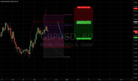 GBPUSD: vonLuke System - VLS - GBP/USD short