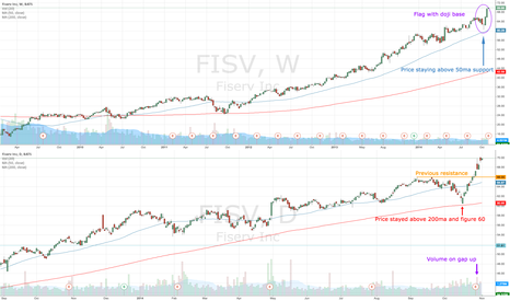 FISV: FISV in a comfortable uptrend