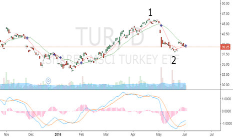 TUR: BIG RALLY IS ABOUT TO BEGIN....