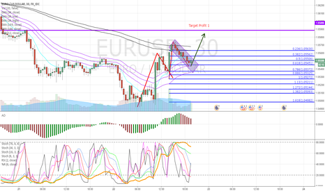 EURUSD: Lets take a long