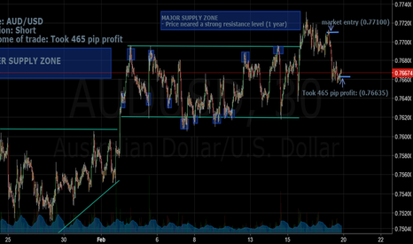 AUDUSD: Applying simple laws of supply & demand with support/resistance