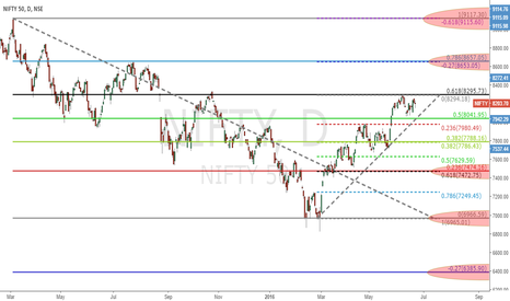NIFTY: Nifty and Brexit part -2