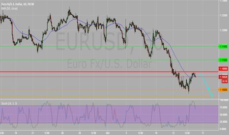 EURUSD: EURUSD Intraday 1H Chart : Key Resistance 1.1060