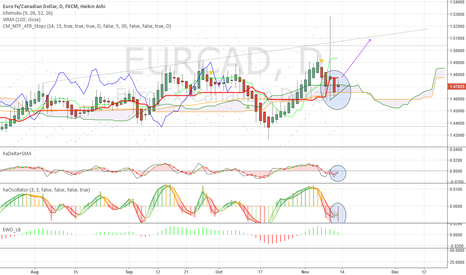 EURCAD: May see a bullish reversal from support