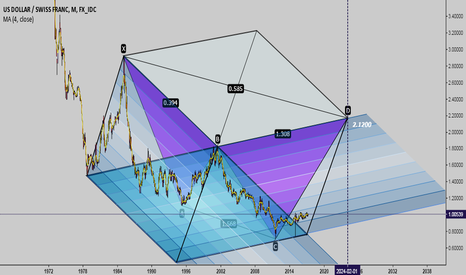 USDCHF: Outlook for the Swiss Franc