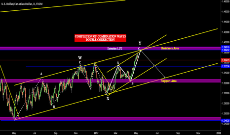 USDCAD: Lonnie Moving Southwards (USDCAD) Weekly Perspective (8-12) May