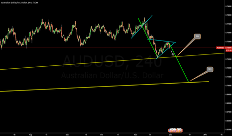 AUDUSD: Sell Oportunity