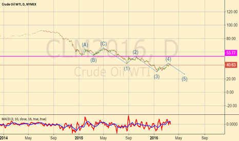 CLM2016: CL looks like it's going to move down again.