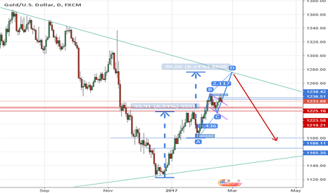 XAUUSD: GOLD Multi AB=CD?