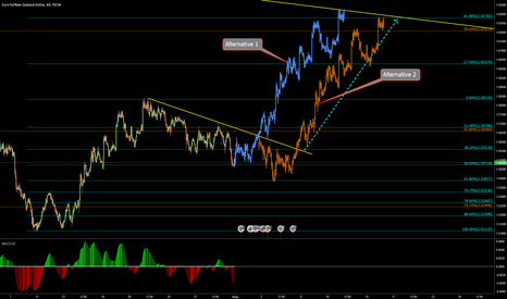 EURNZD: EURNZD possible move to the upside