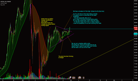 XBTEUR: Bitcoin / Euro - Breakout of triangle upwards