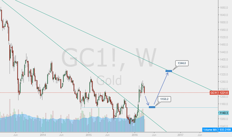 GC1!: GOLD, wait pullback on support and LONG
