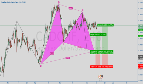 CADCHF: gartley