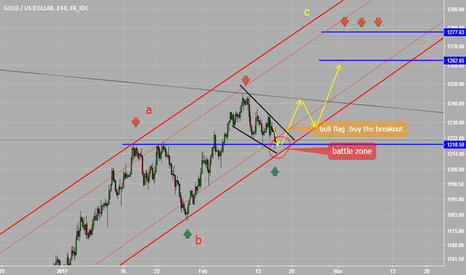 XAUUSD: wait for long the flag breakout